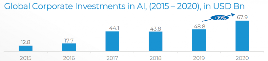 2020 AI investments