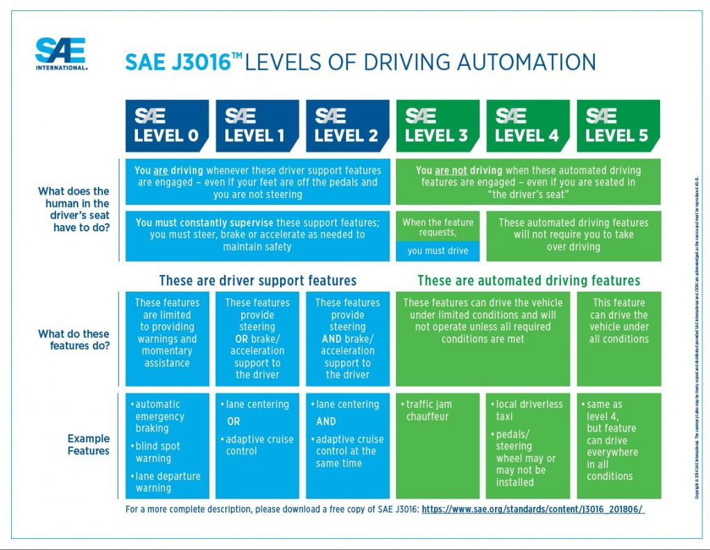 SAE Levels for self-driving cars
