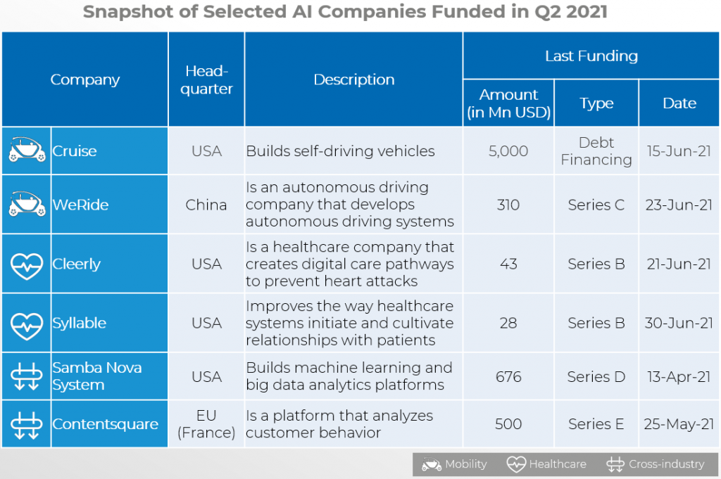 Snapshot of Selected AI Companies Funded in Q2 2021