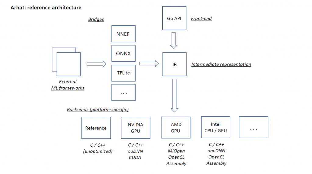 Arhat reference architecture