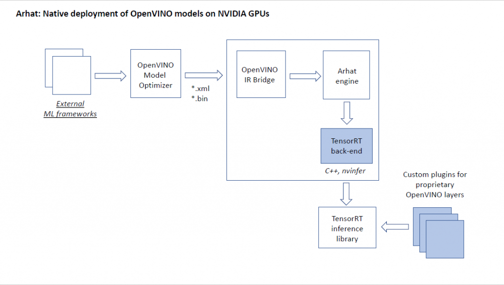 Arhat native deployment of OpenVINO models on NVIDIA GPUs